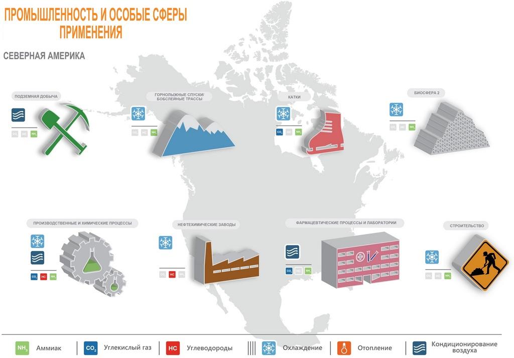Природные хладагенты в Северной Америке. Промышленность и особые сферы применения