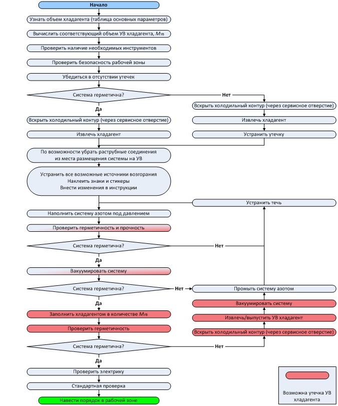 Блок-схема последовательности действий при переводе системы на использование углеводородного хладагента