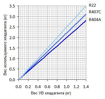 Вычисление требуемого объема углеводородного хладагента