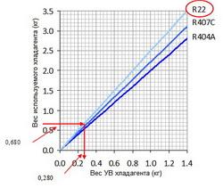 Диаграмма вычисления объема хладагента
