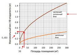 Вычисление максимального веса хладагента в зависимости от площади помещения