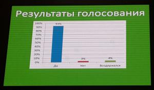 The Resolution of the IV All-Russian Congress for Environmental Protection was passed by an overwhelming majority